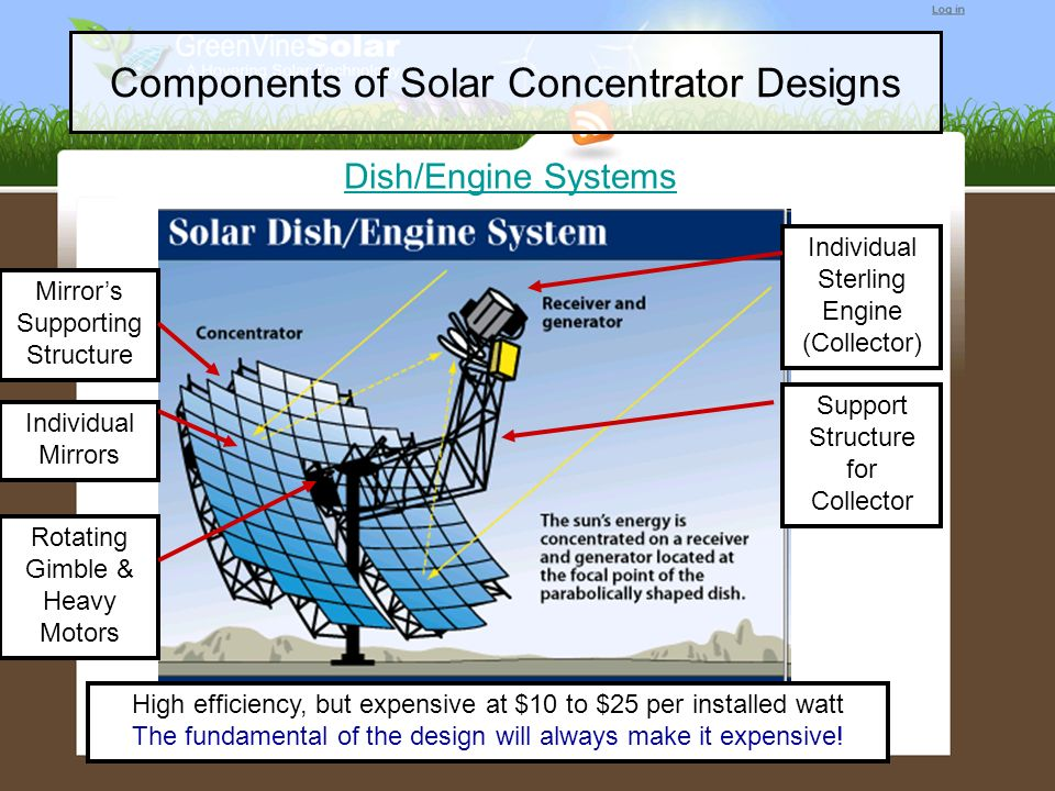 Components of Solar Concentrator Designs Dish/Engine Systems Mirrors Supporting Structure Individual Mirrors Individual Sterling Engine (Collector) Ro