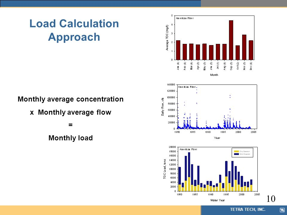 TETRA TECH, INC. Load Calculation Approach Monthly average concentration x Monthly average flow = Monthly load 10