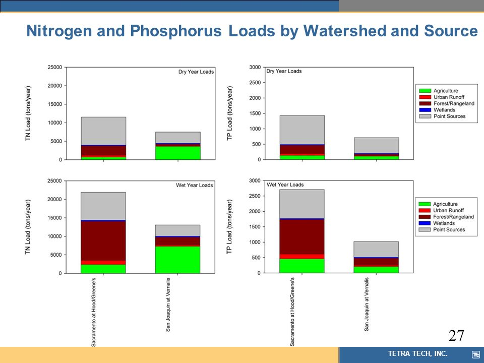 TETRA TECH, INC. Nitrogen and Phosphorus Loads by Watershed and Source 27