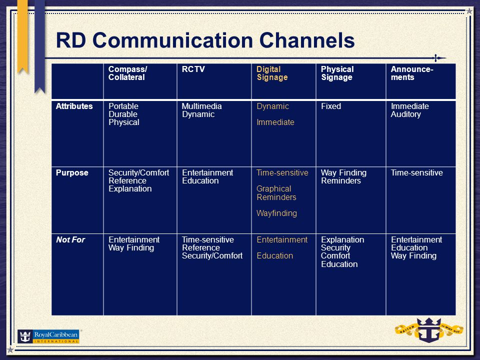 RD Communication Channels Compass/ Collateral RCTVDigital Signage Physical Signage Announce- ments AttributesPortable Durable Physical Multimedia Dynamic Immediate FixedImmediate Auditory PurposeSecurity/Comfort Reference Explanation Entertainment Education Time-sensitive Graphical Reminders Wayfinding Way Finding Reminders Time-sensitive Not ForEntertainment Way Finding Time-sensitive Reference Security/Comfort Entertainment Education Explanation Security Comfort Education Entertainment Education Way Finding
