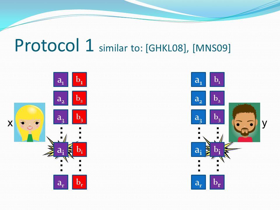 Protocol 1 similar to: [GHKL08], [MNS09] a1a1 a2a2 a3a3 aiai arar......
