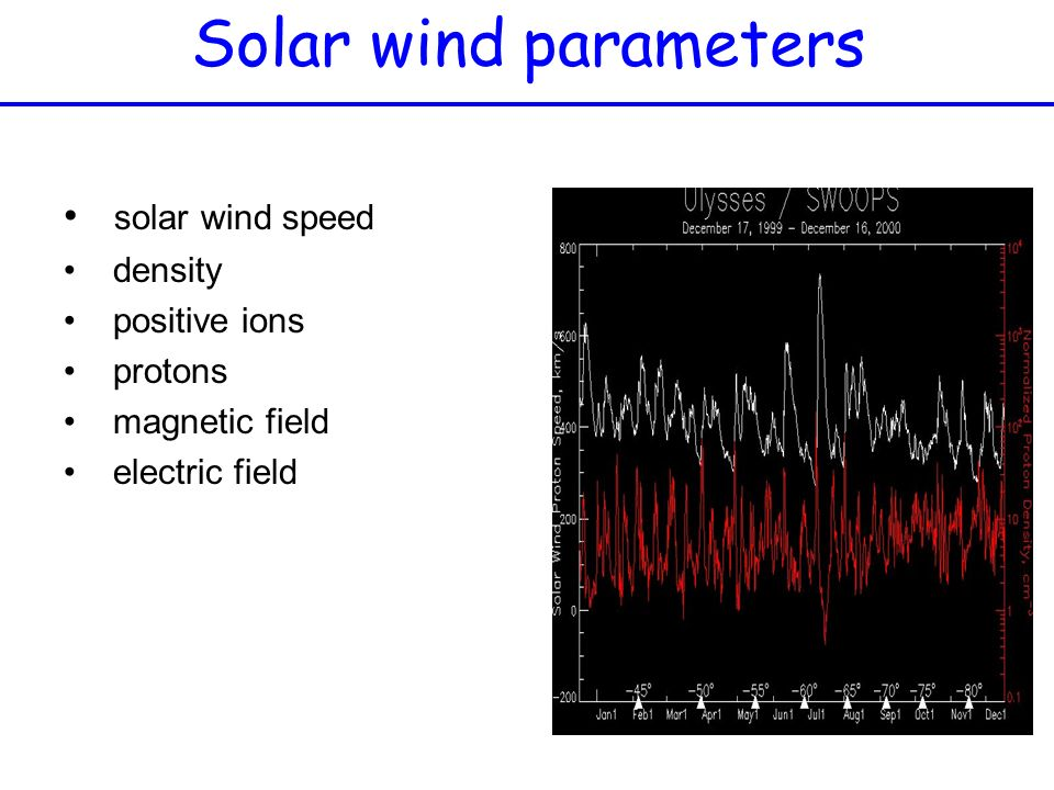 Solar wind parameters solar wind speed density positive ions protons magnetic field electric field