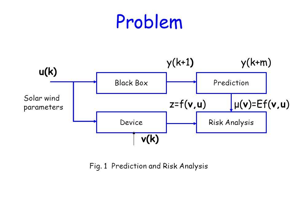 Black BoxPrediction DeviceRisk Analysis Solar wind parameters Black BoxPrediction DeviceRisk Analysis Fig. 1 Prediction and Risk Analysis Problem u(k)