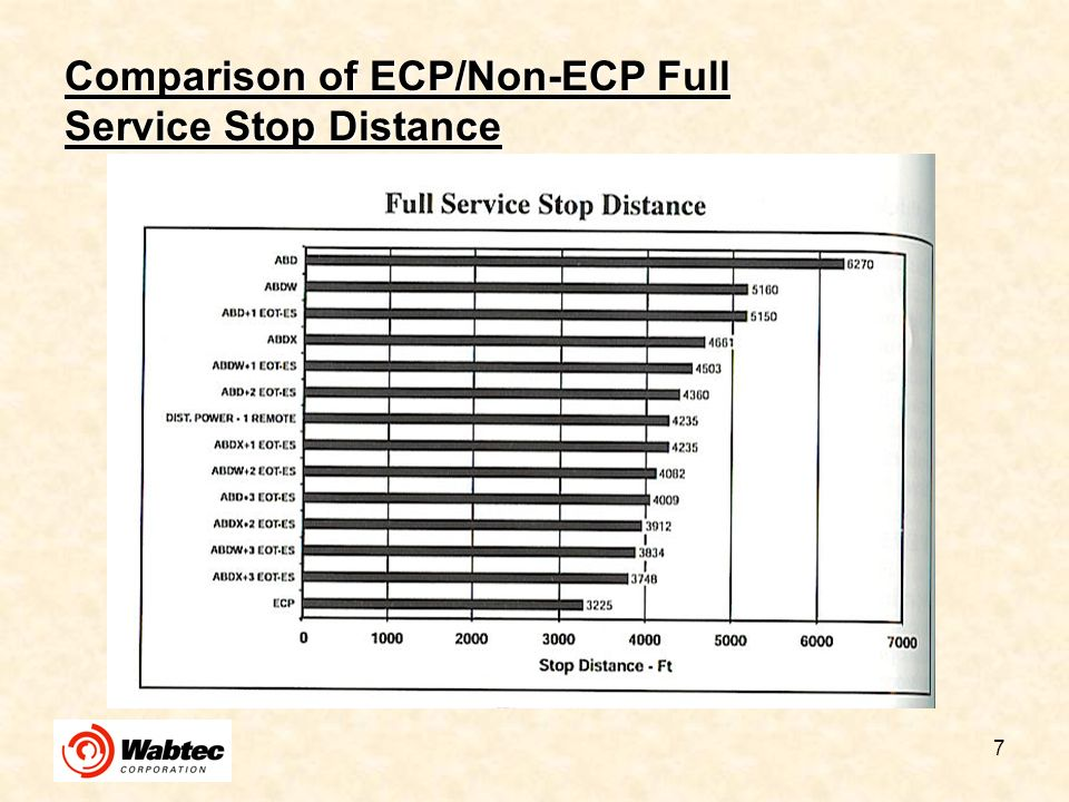 8 Comparison of ECP/Non-ECP Emergency Stop Distance