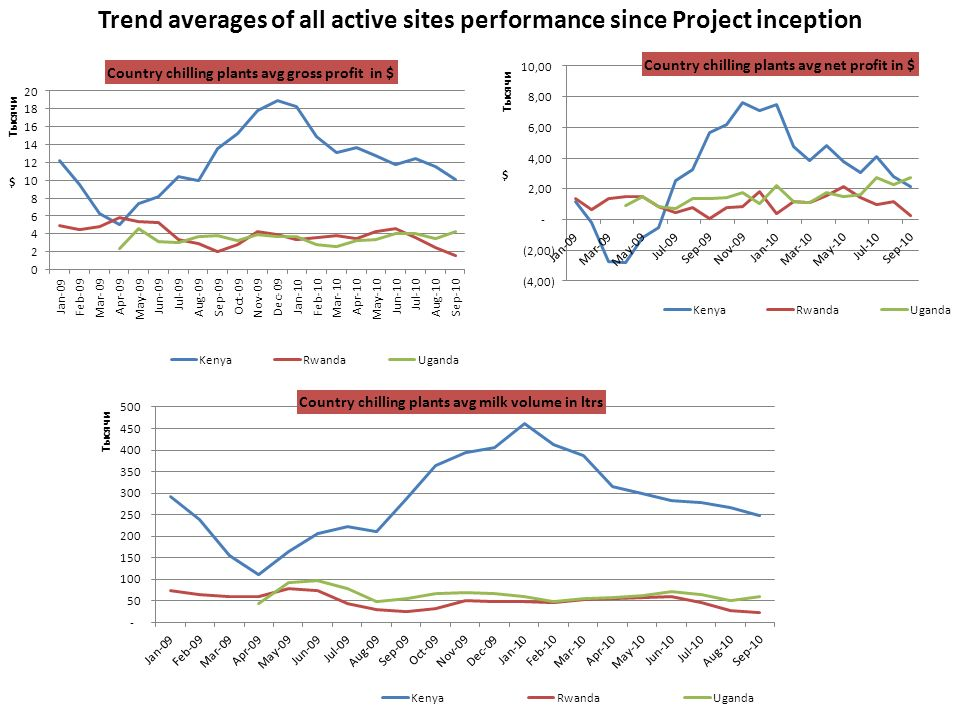 Trend averages of all active sites performance since Project inception