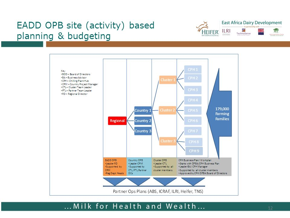 12 EADD OPB site (activity) based planning & budgeting