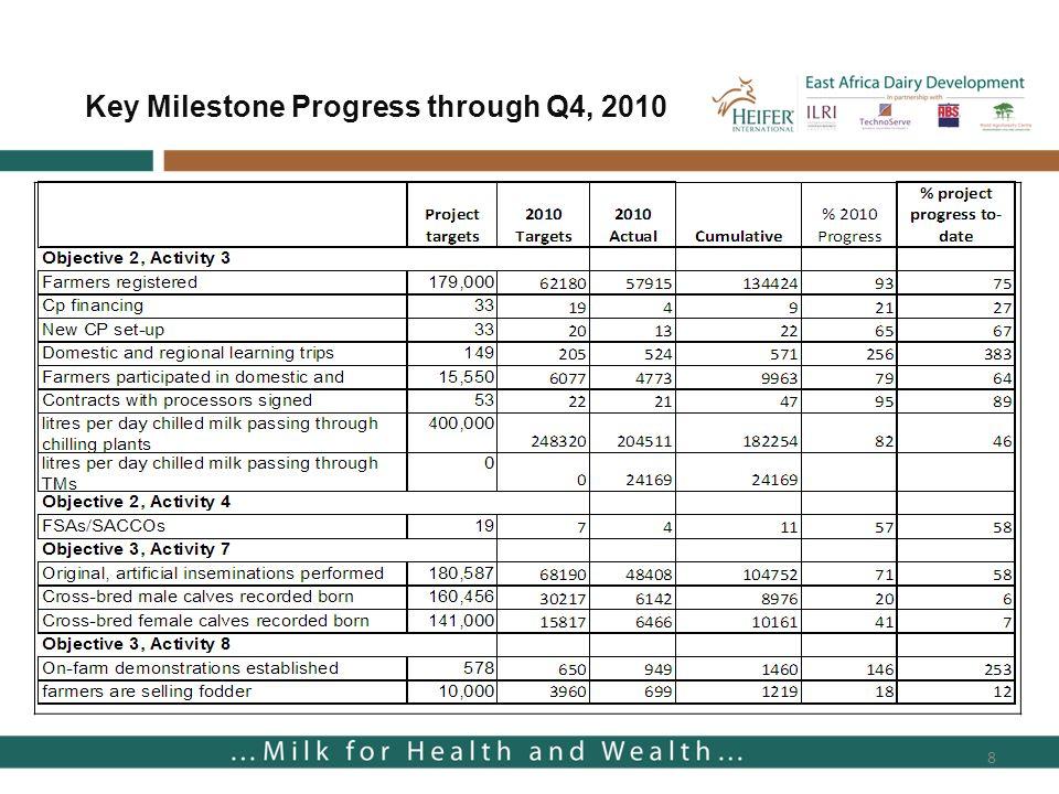 8 Key Milestone Progress through Q4, 2010