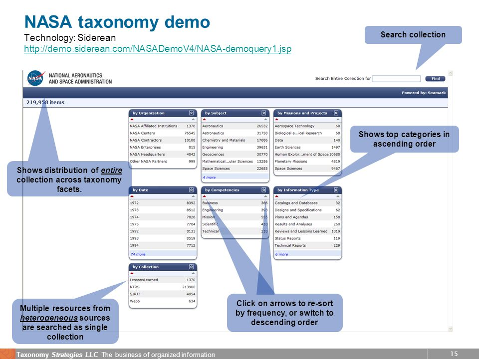 15 Taxonomy Strategies LLC The business of organized information NASA taxonomy demo Technology: Siderean     Shows distribution of entire collection across taxonomy facets.