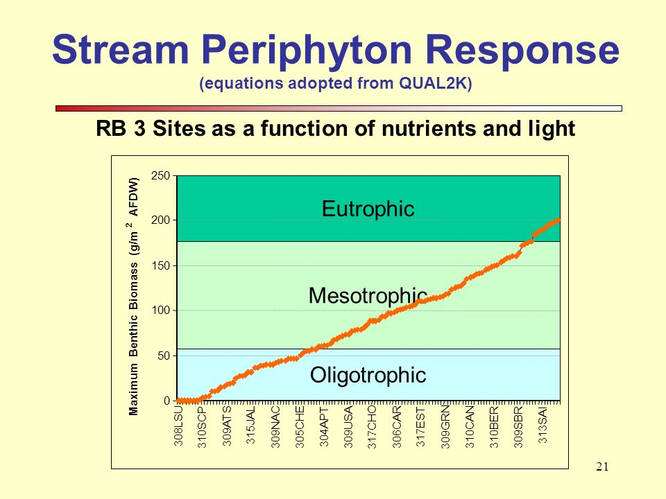 21 Stream Periphyton Response (equations adopted from QUAL2K) RB 3 Sites as a function of nutrients and light
