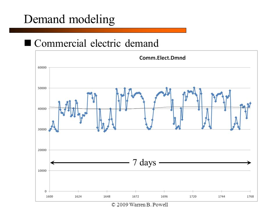 © 2009 Warren B. Powell Demand modeling Commercial electric demand 7 days