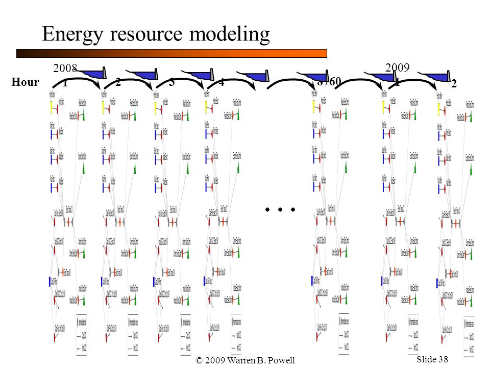 © 2009 Warren B. Powell Slide 38 Energy resource modeling 2008 Hour 1 2 3 4 8760 2009 1 2