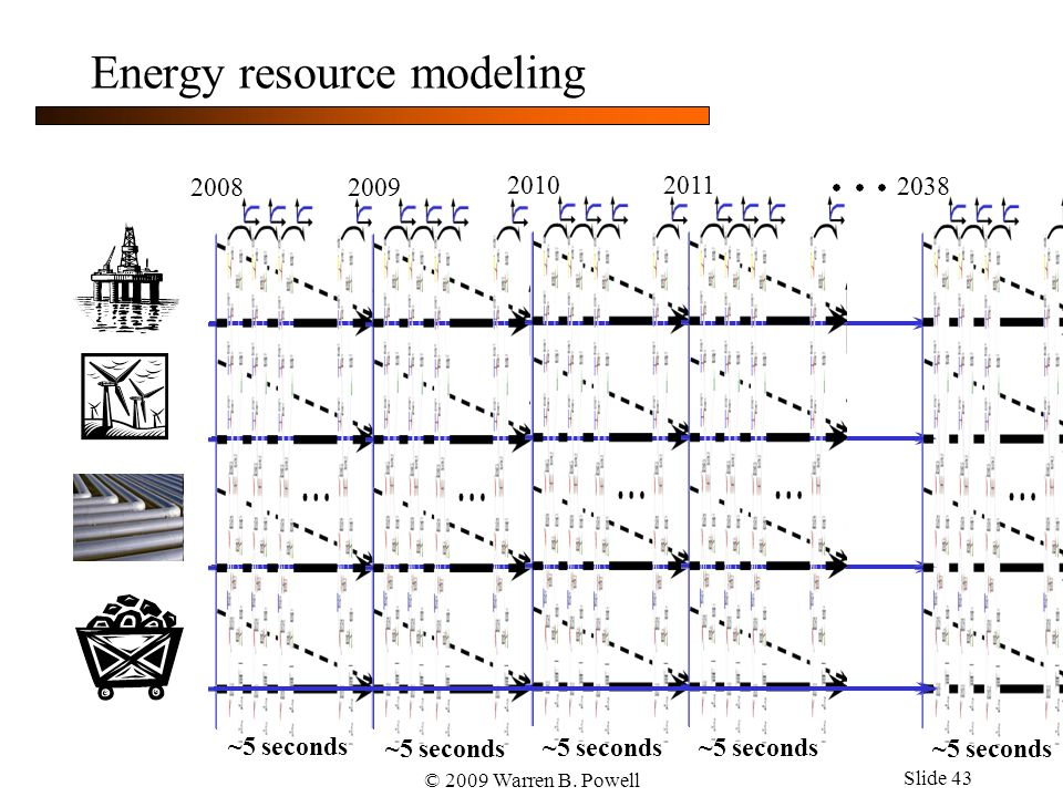 © 2009 Warren B. Powell Slide 43 Energy resource modeling 2008 2009 2010 2011 2038 ~5 seconds