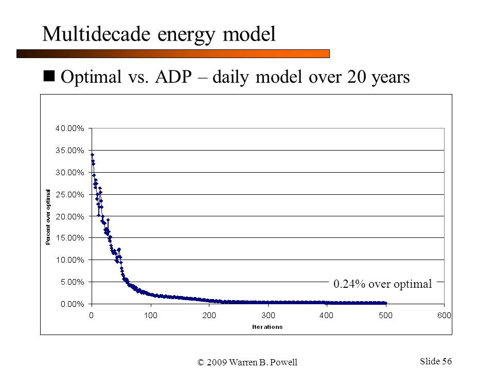 © 2009 Warren B. Powell Slide 56 Multidecade energy model Optimal vs.