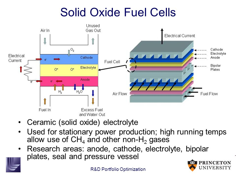 R&D Portfolio Optimization Solid Oxide Fuel Cells Ceramic (solid oxide) electrolyte Used for stationary power production; high running temps allow use