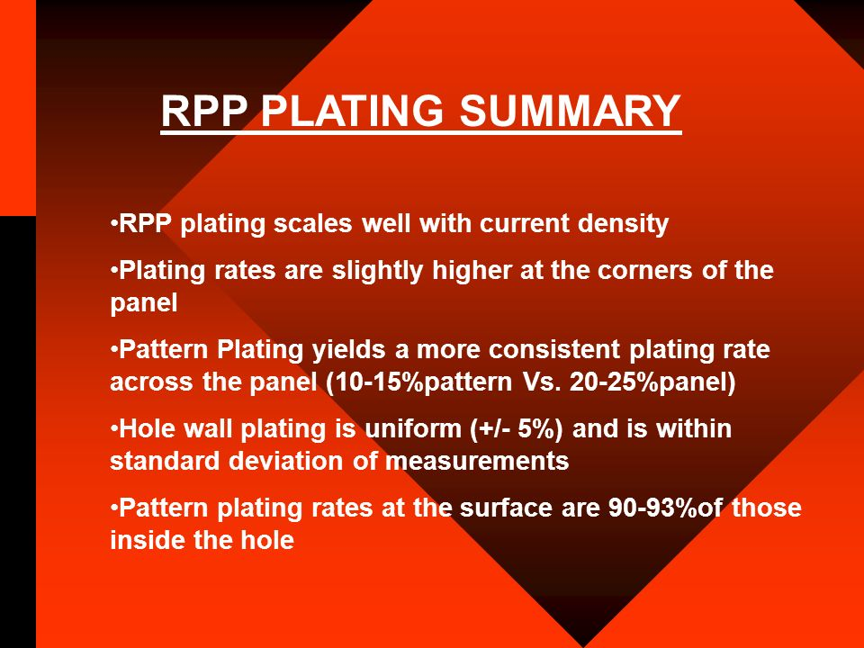 RPP plating scales well with current density Plating rates are slightly higher at the corners of the panel Pattern Plating yields a more consistent pl