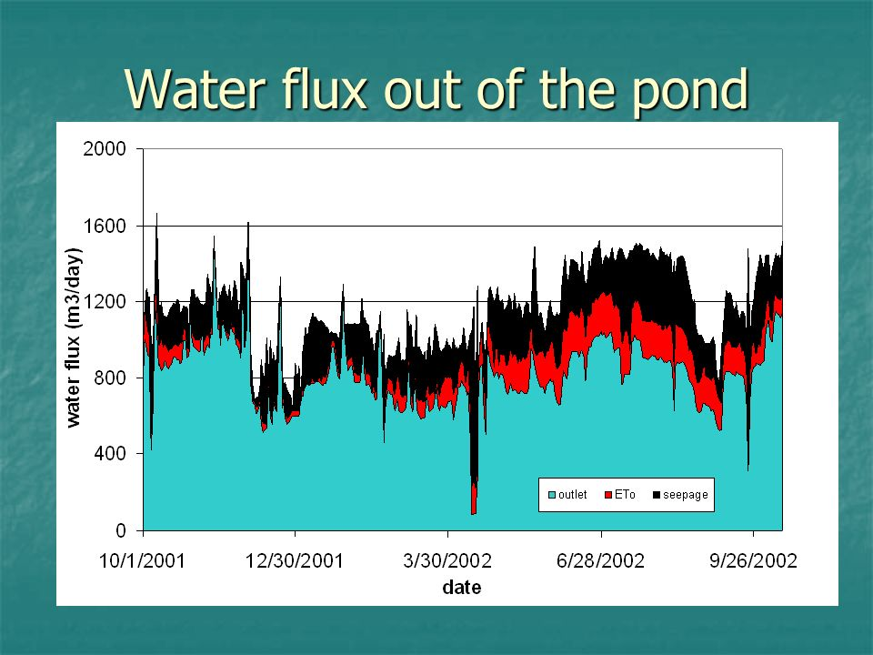 Water flux out of the pond