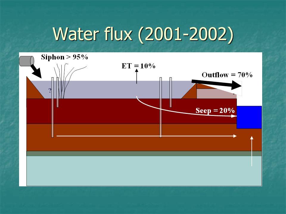 Water flux (2001-2002)