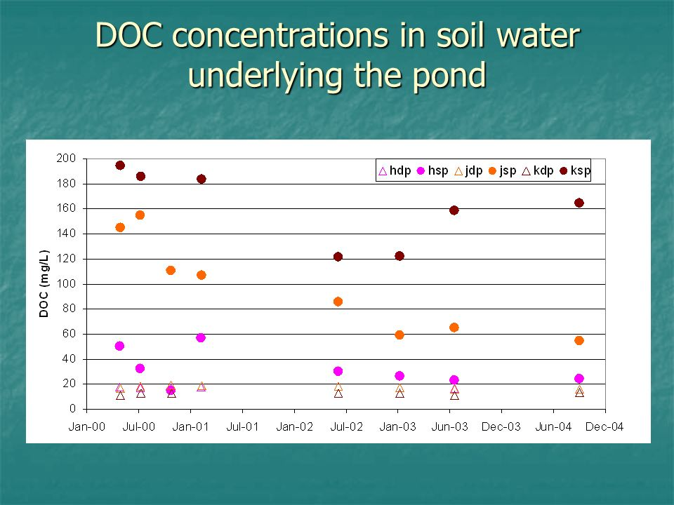 DOC concentrations in soil water underlying the pond