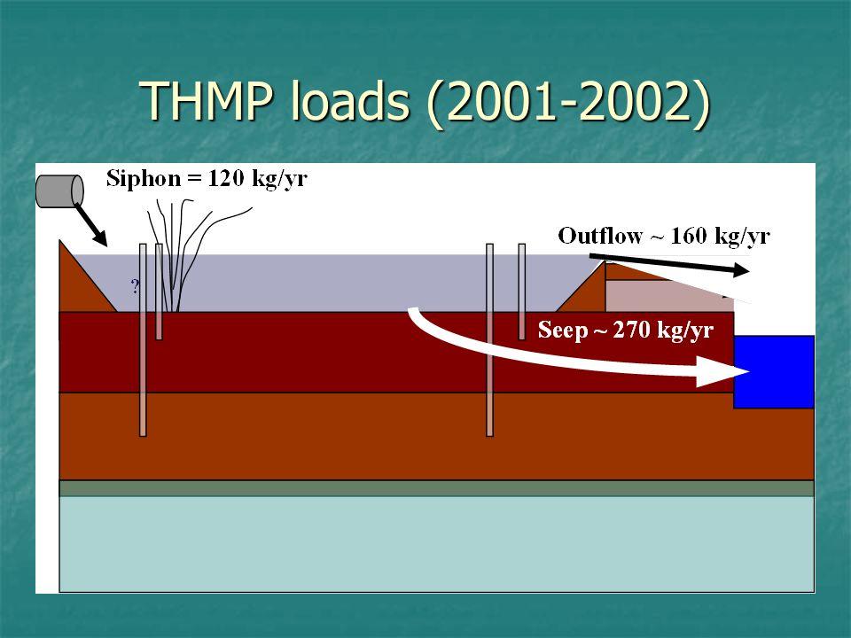 THMP loads (2001-2002)