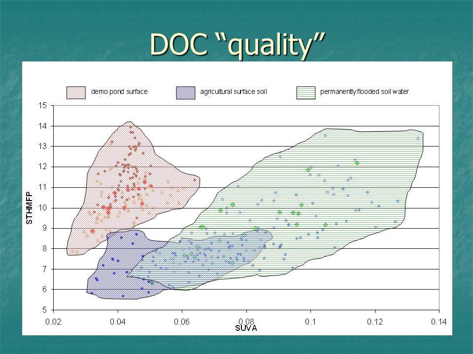 DOC quality