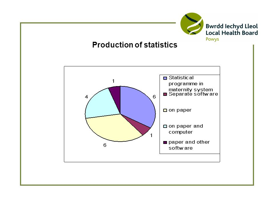 Production of statistics
