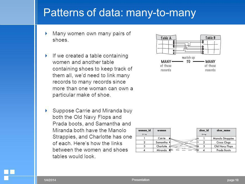 page 181/4/2014 Presentation Patterns of data: many-to-many Many women own many pairs of shoes.