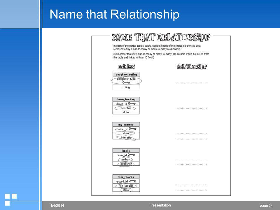 page 241/4/2014 Presentation Name that Relationship