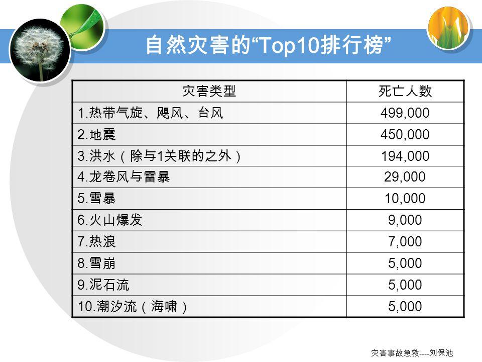 ---- Top10 1. 499,000 2. 450,000 3. 1 194,000 4.
