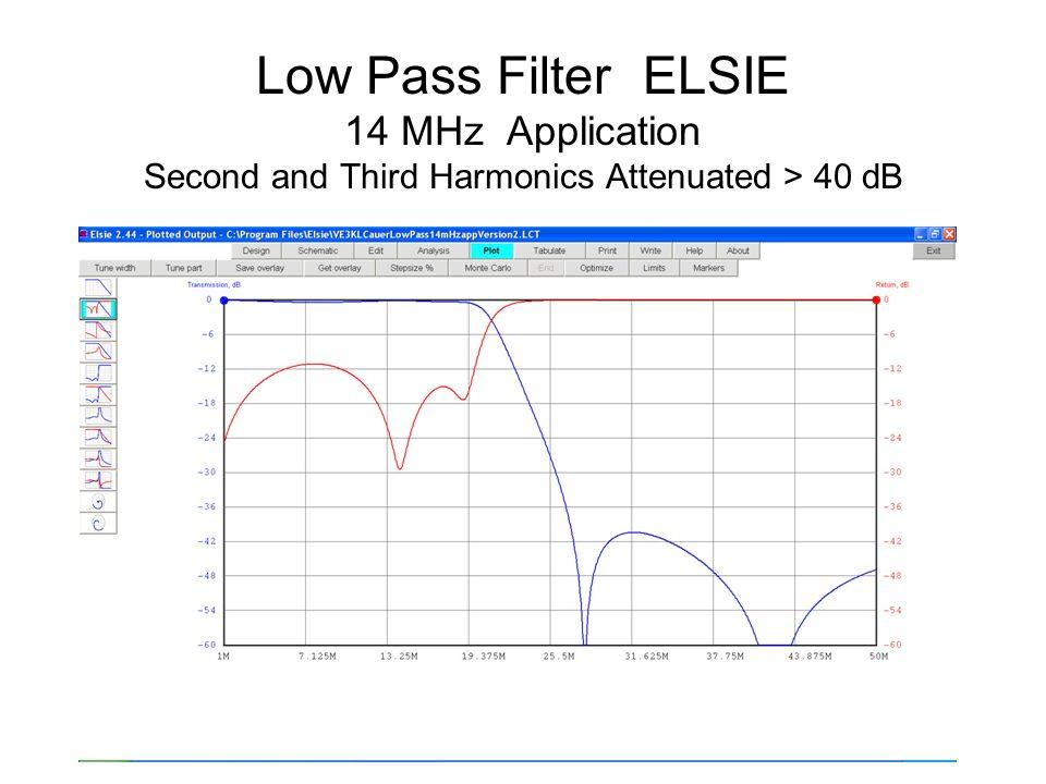 Low Pass Filter Measurements AIM 4170