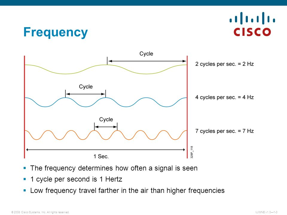© 2008 Cisco Systems, Inc. All rights reserved.IUWNE v1.01-3 Frequency The frequency determines how often a signal is seen 1 cycle per second is 1 Her