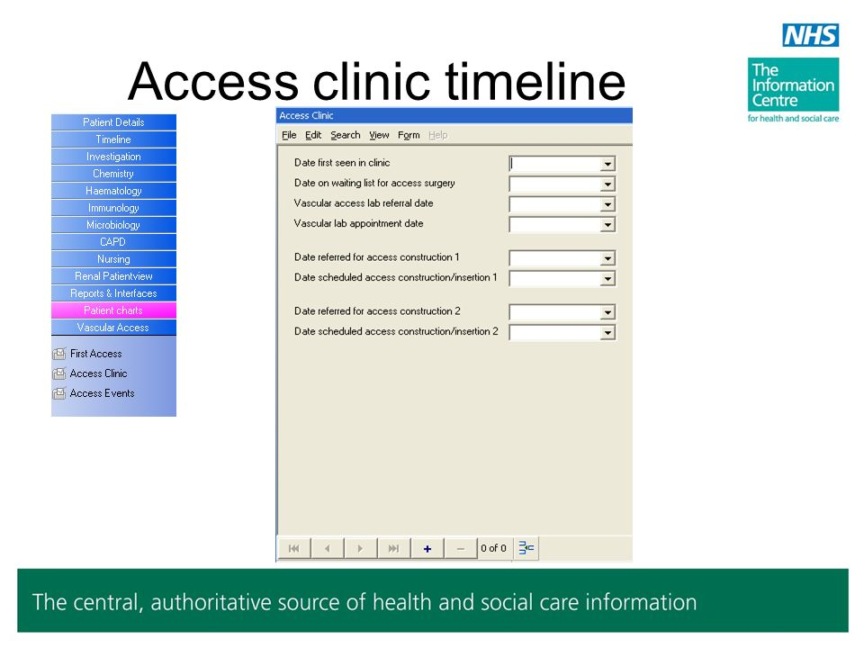 Access clinic timeline