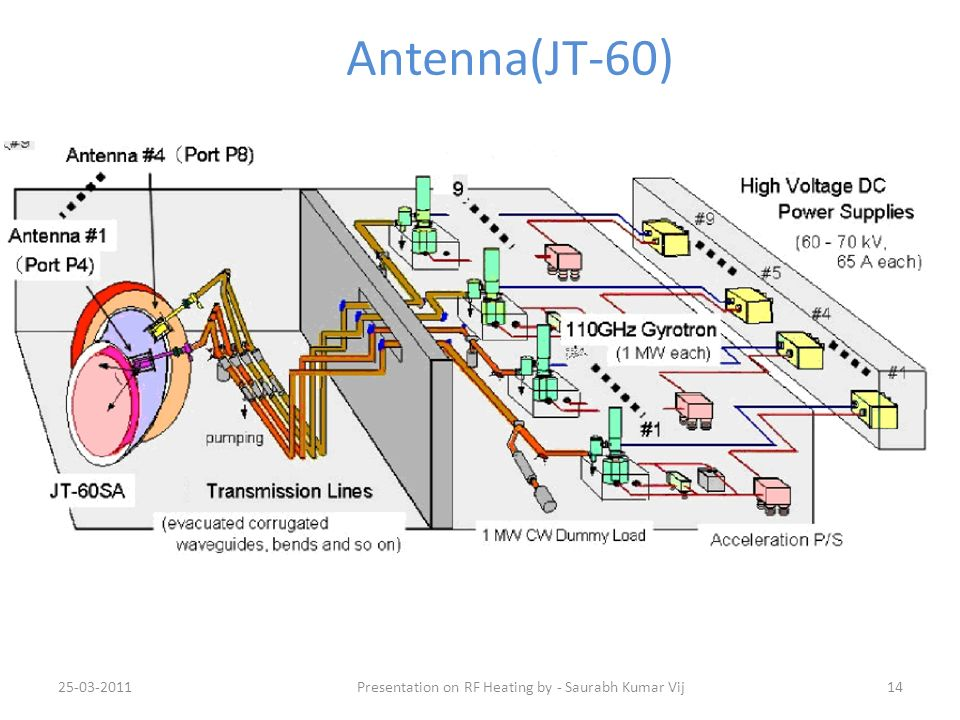 25-03-201114 Antenna(JT-60) Presentation on RF Heating by - Saurabh Kumar Vij
