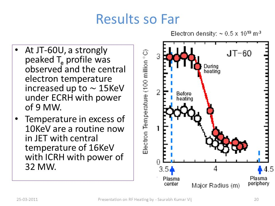 Results so Far At JT-60U, a strongly peaked T e profile was observed and the central electron temperature increased up to 15KeV under ECRH with power