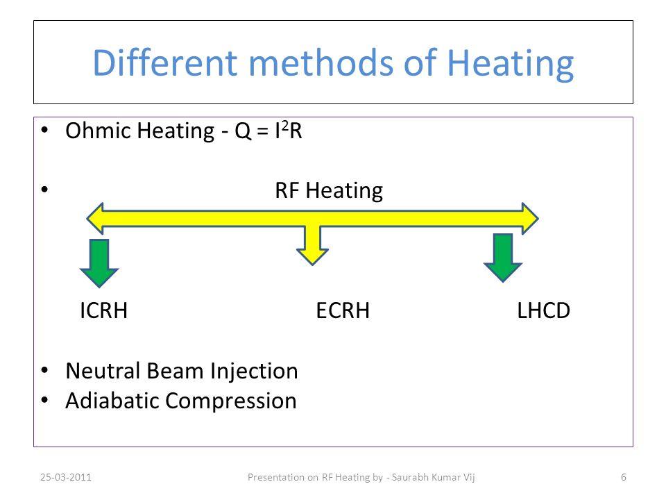 Different methods of Heating Ohmic Heating - Q = I 2 R RF Heating ICRH ECRH LHCD Neutral Beam Injection Adiabatic Compression 25-03-20116Presentation