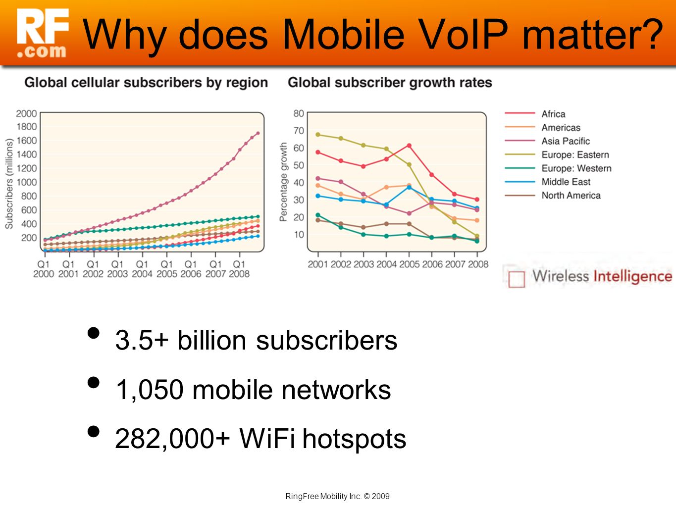 RingFree Mobility Inc. © 2009 Why does Mobile VoIP matter? 3.5+ billion subscribers 1,050 mobile networks 282,000+ WiFi hotspots