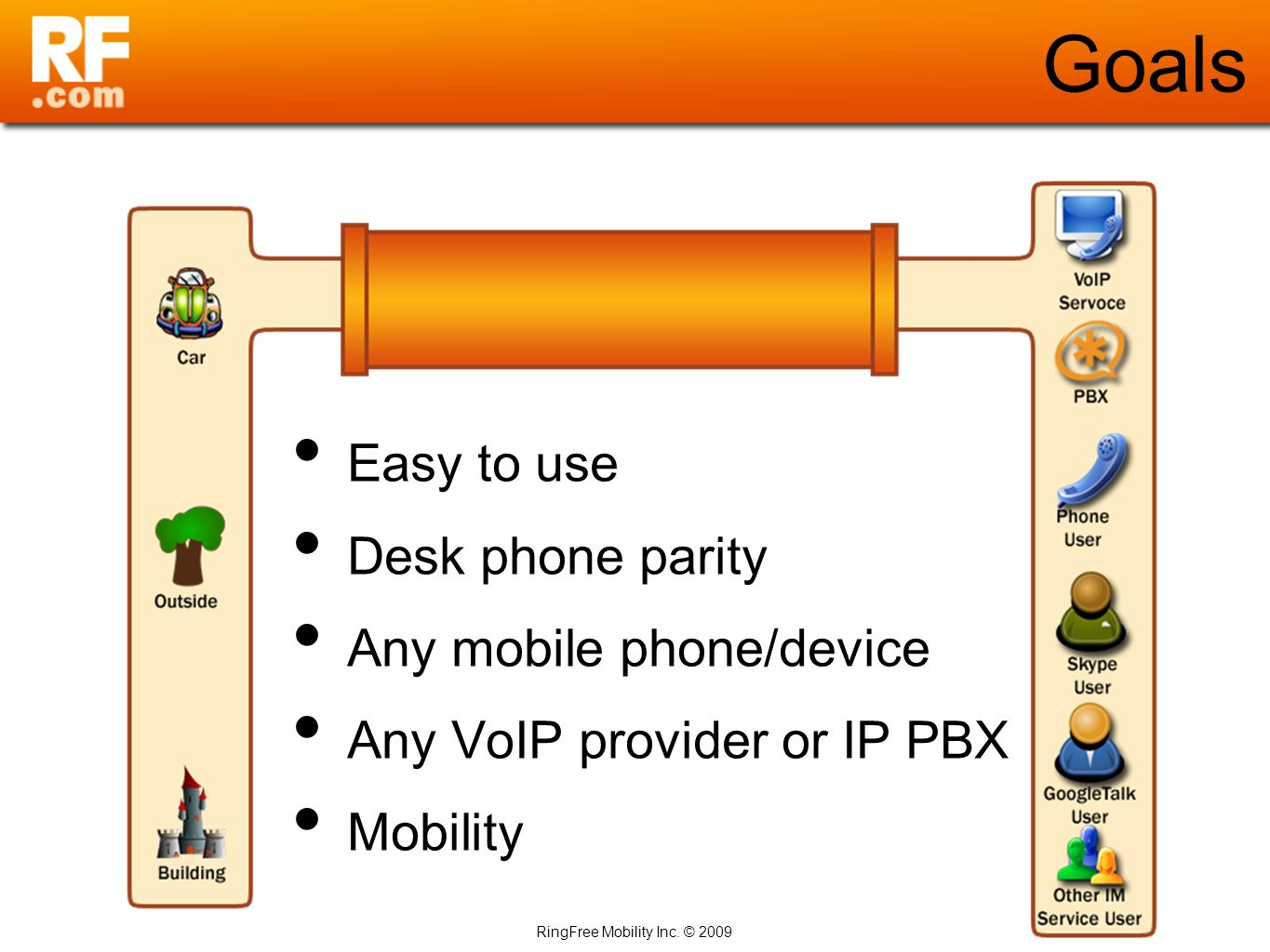 RingFree Mobility Inc. © 2009 Goals Easy to use Desk phone parity Any mobile phone/device Any VoIP provider or IP PBX Mobility