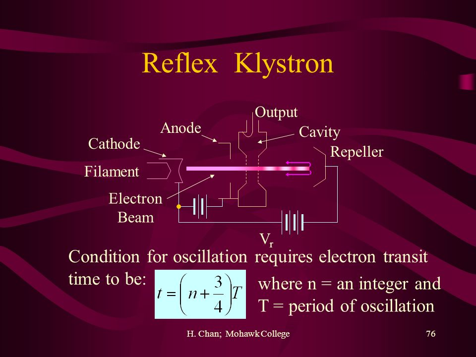 H. Chan; Mohawk College76 Reflex Klystron Output Anode Filament Cathode Repeller Cavity VrVr Electron Beam Condition for oscillation requires electron