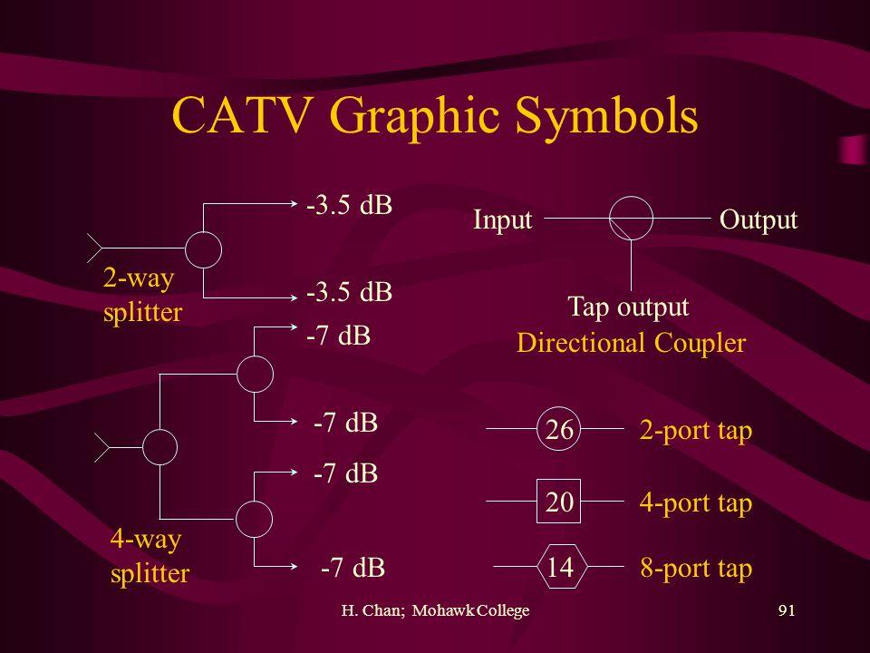 H. Chan; Mohawk College91 CATV Graphic Symbols -3.5 dB -7 dB 2-way splitter 4-way splitter Tap output InputOutput Directional Coupler 2-port tap 4-por