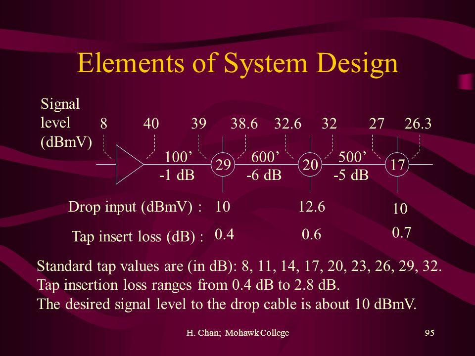H. Chan; Mohawk College95 Elements of System Design 100 -1 dB 600 -6 dB 500 -5 dB 292017 4083938.632.6322726.3 Signal level (dBmV) 1012.6 10 Drop inpu
