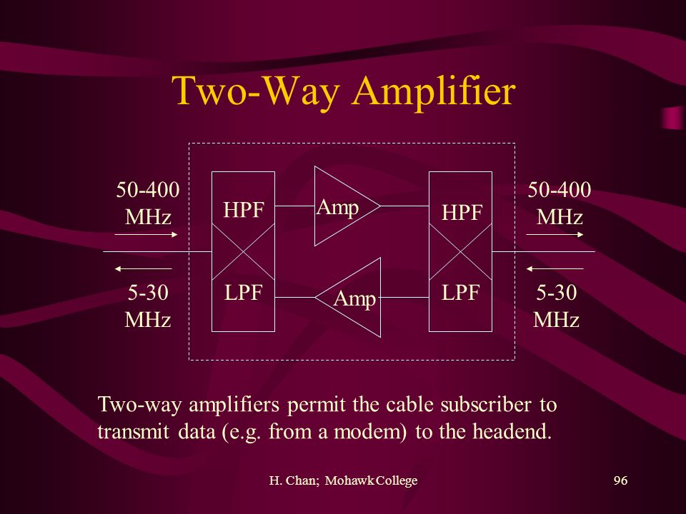 H. Chan; Mohawk College96 Two-Way Amplifier HPF LPF 50-400 MHz 50-400 MHz 5-30 MHz 5-30 MHz Amp Two-way amplifiers permit the cable subscriber to tran