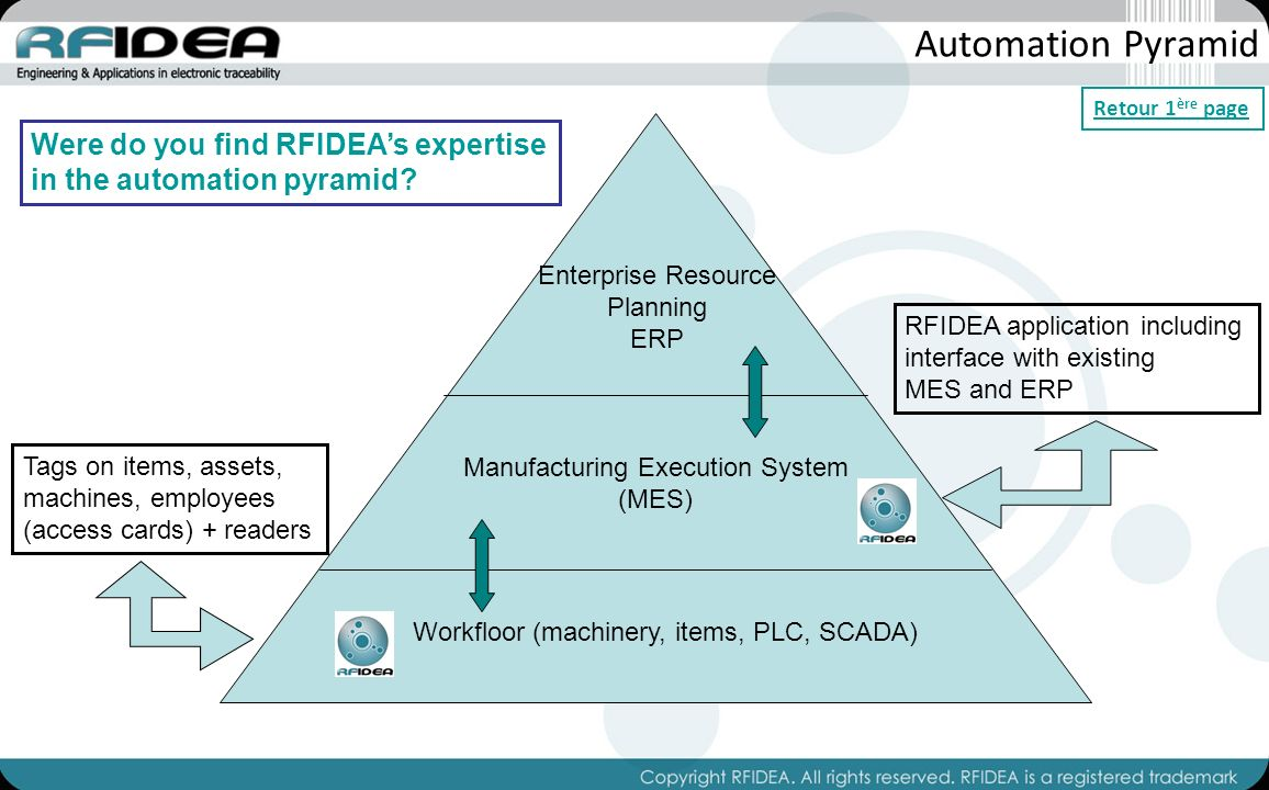 Automation Pyramid Enterprise Resource Planning ERP Manufacturing Execution System (MES) Workfloor (machinery, items, PLC, SCADA) Tags on items, assets, machines, employees (access cards) + readers RFIDEA application including interface with existing MES and ERP Were do you find RFIDEAs expertise in the automation pyramid.