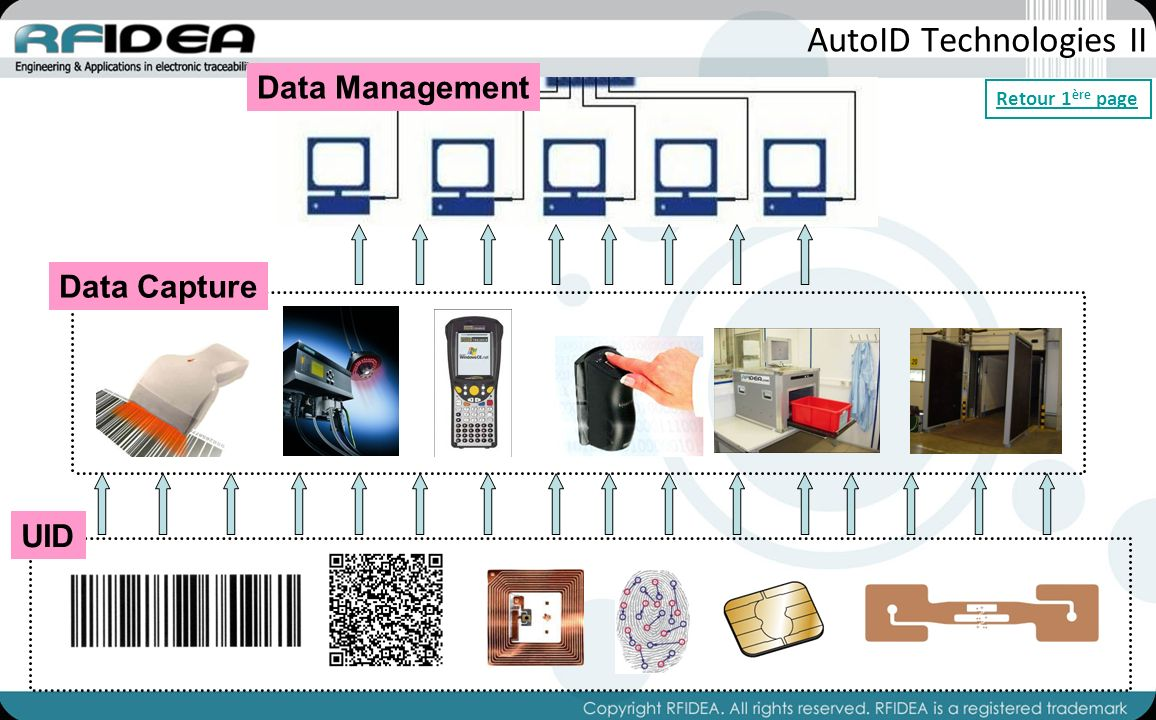 AutoID Technologies II UID Data Capture Data Management Retour 1 ère page