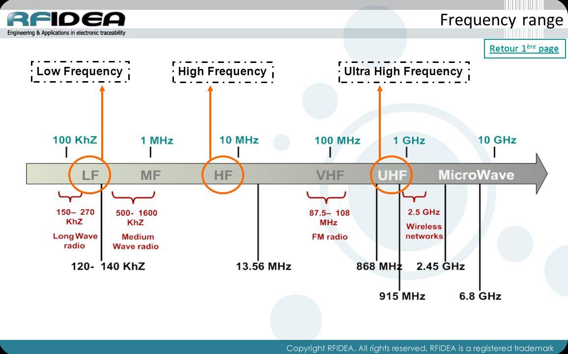 Business Case: Agence Bruxelles Propreté II UHF HF WIFI TAG ACTIF UHF HF WIFI TAG ACTIF !.