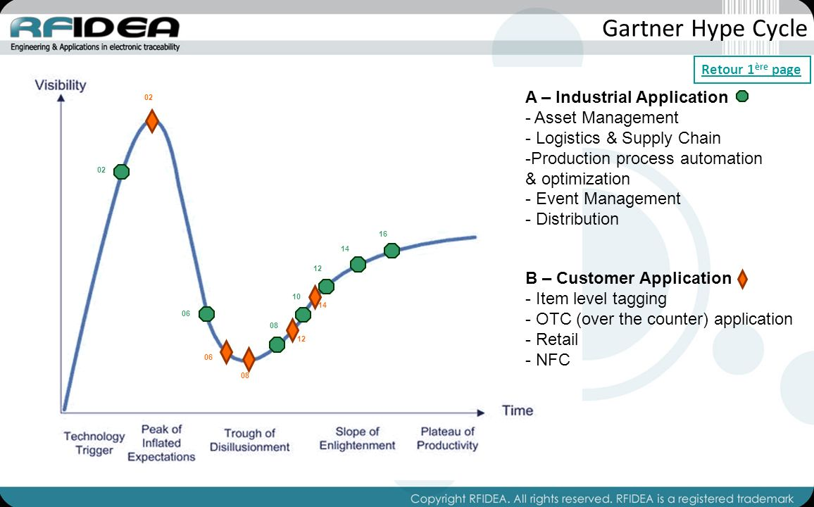 Gartner Hype Cycle 08 06 02 10 12 14 16 12 14 A – Industrial Application - Asset Management - Logistics & Supply Chain -Production process automation & optimization - Event Management - Distribution B – Customer Application - Item level tagging - OTC (over the counter) application - Retail - NFC Retour 1 ère page