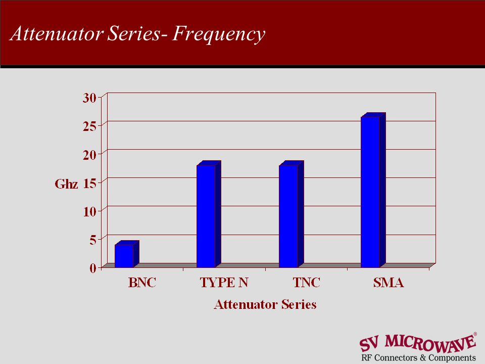Attenuator Series- Frequency