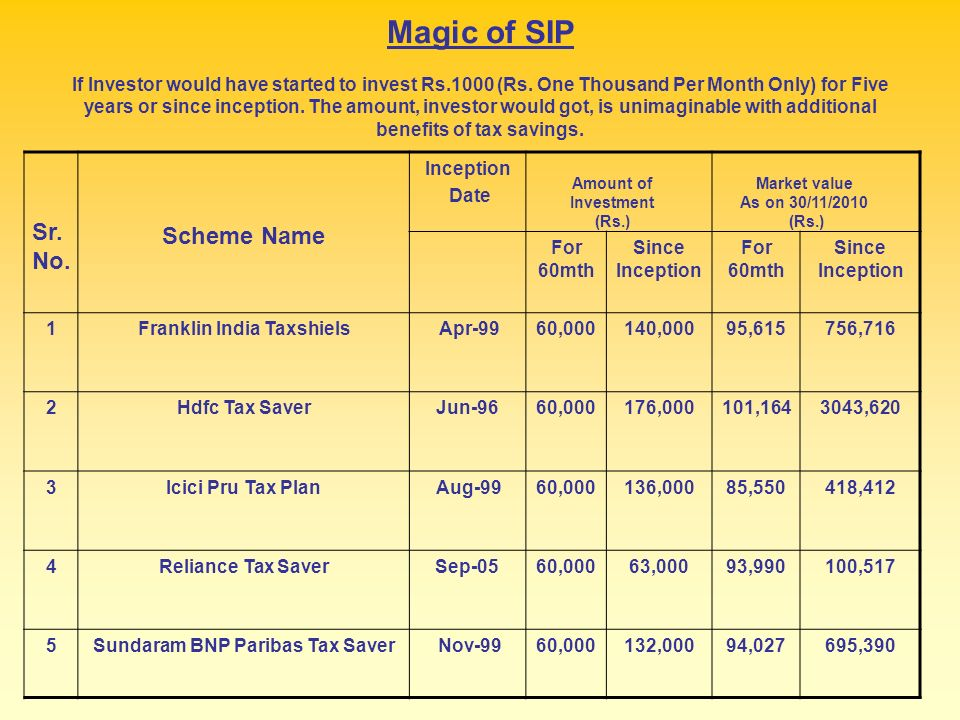 Magic of SIP If Investor would have started to invest Rs.1000 (Rs.