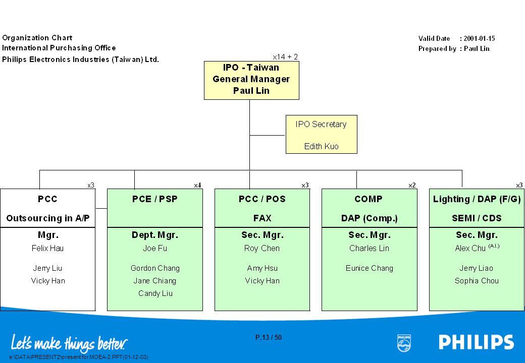 e:\DATA\PRESENT2\present for MOEA-2.PPT(01-12-03) P.12 / 50 Major Economic Indicators - Taiwan