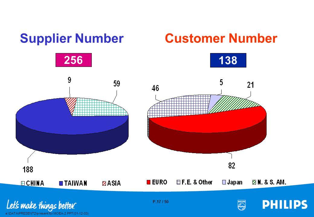 e:\DATA\PRESENT2\present for MOEA-2.PPT(01-12-03) P.16 / 50 Business Per Area 2000 ( $135M ) American Far East Europe 1999 ( $115M )