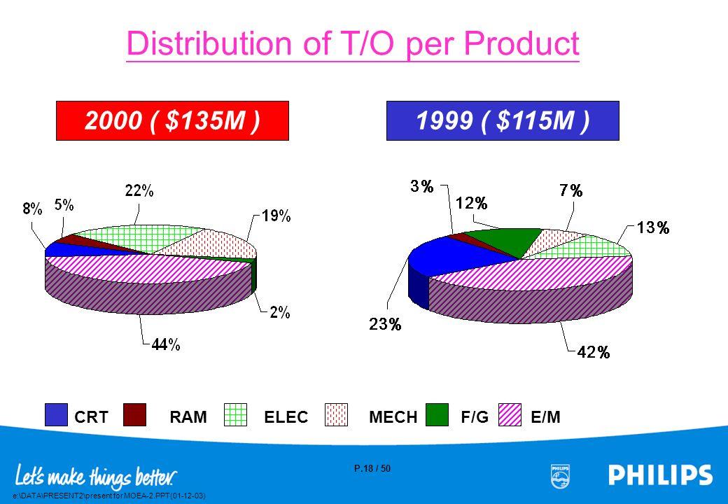 e:\DATA\PRESENT2\present for MOEA-2.PPT(01-12-03) P.17 / 50 Supplier Number Customer Number 256 138