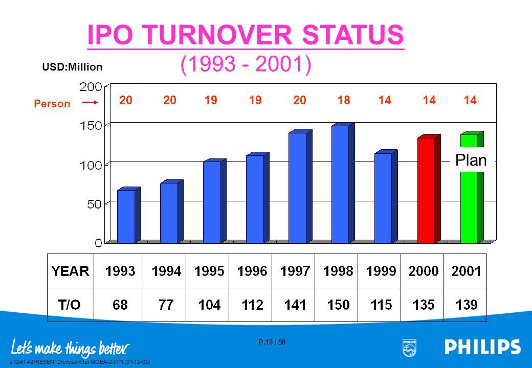 e:\DATA\PRESENT2\present for MOEA-2.PPT(01-12-03) P.18 / 50 Distribution of T/O per Product 2000 ( $135M )1999 ( $115M ) CRT RAM ELEC MECH F/G E/M